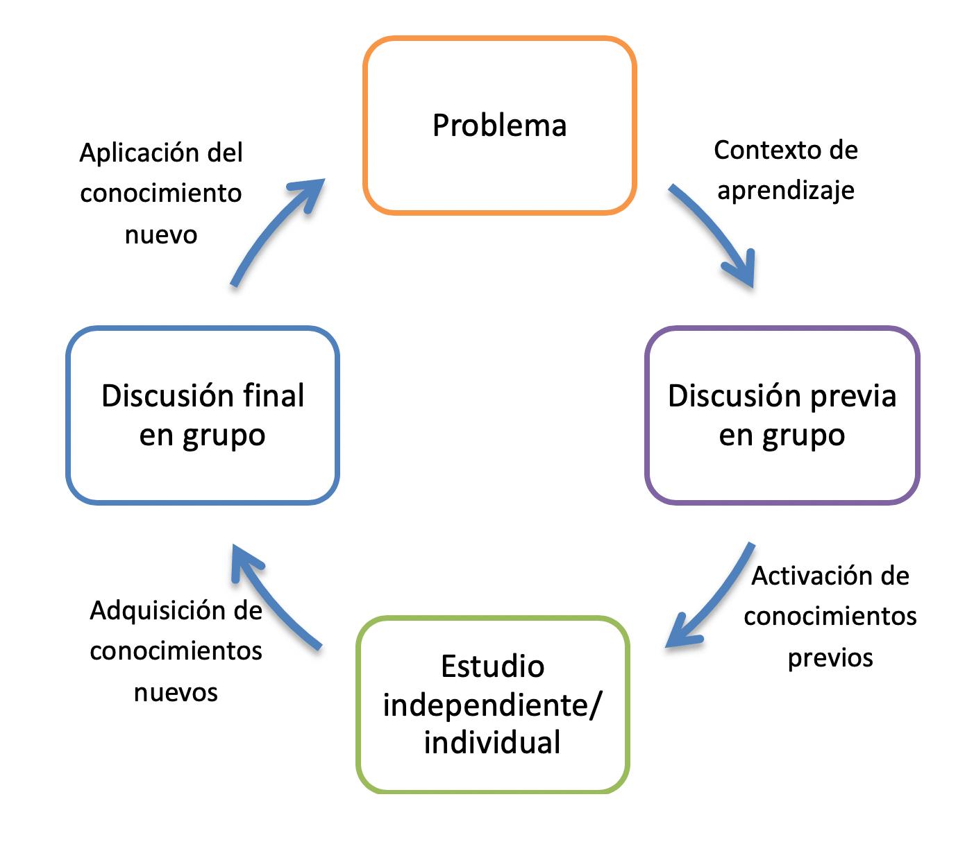 aprendizaje basado en proyectos colaborativos-min