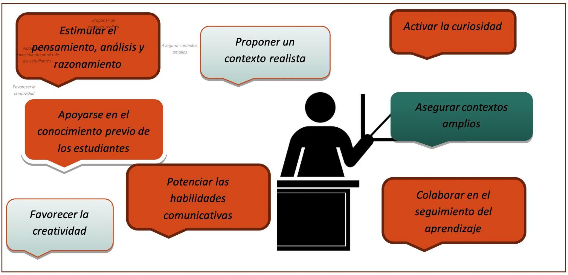 Aprendizaje basado en problemas (PBL) y Aprendizaje por proyectos (ABP)